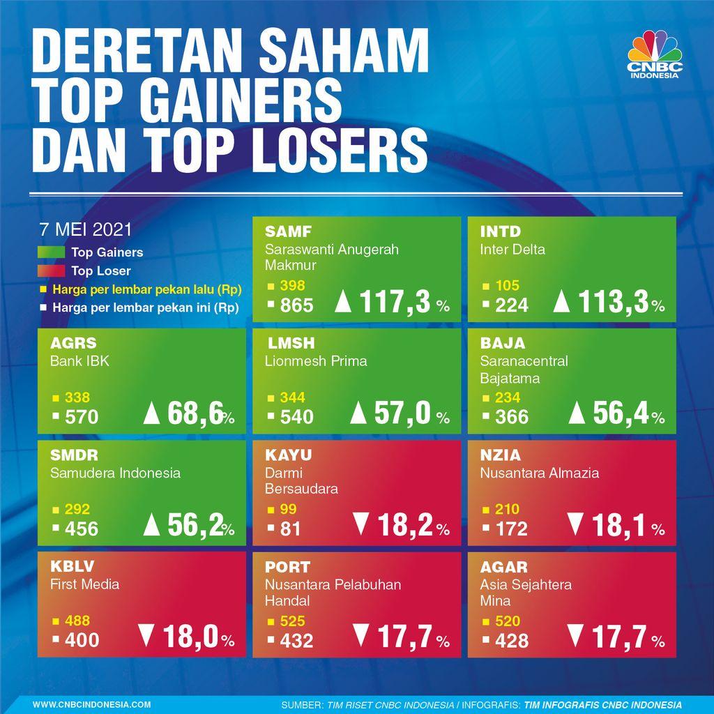 INFOGRAFIS Sepekan, Daftar Saham Top Gainers Top Losers Sepekan