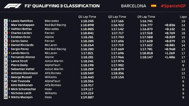 Kualifikasi F1 GP Spanyol 2021