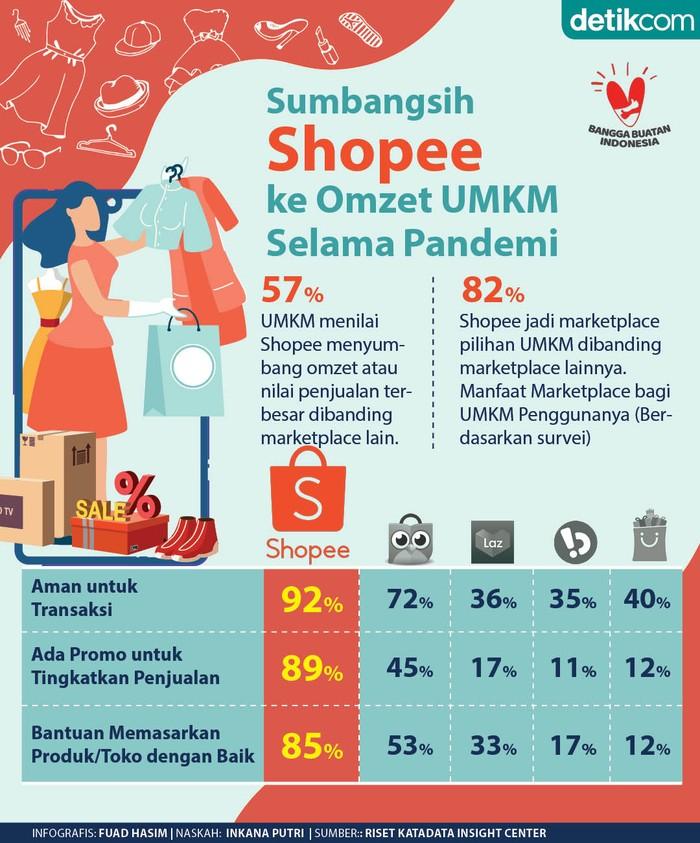 Shopee Omzet UMKM Meningkat