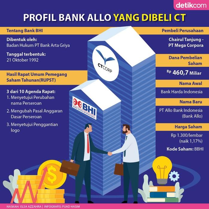 Bank Allo