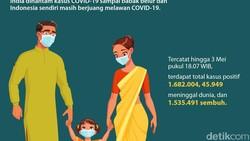 Amerika Serikat melonggarkan aturan pakai masker dan jaga jarak bagi yang sudah vaksinasi penuh. Beberapa negara lain lebih dulu melakukannya. Kita kapan?