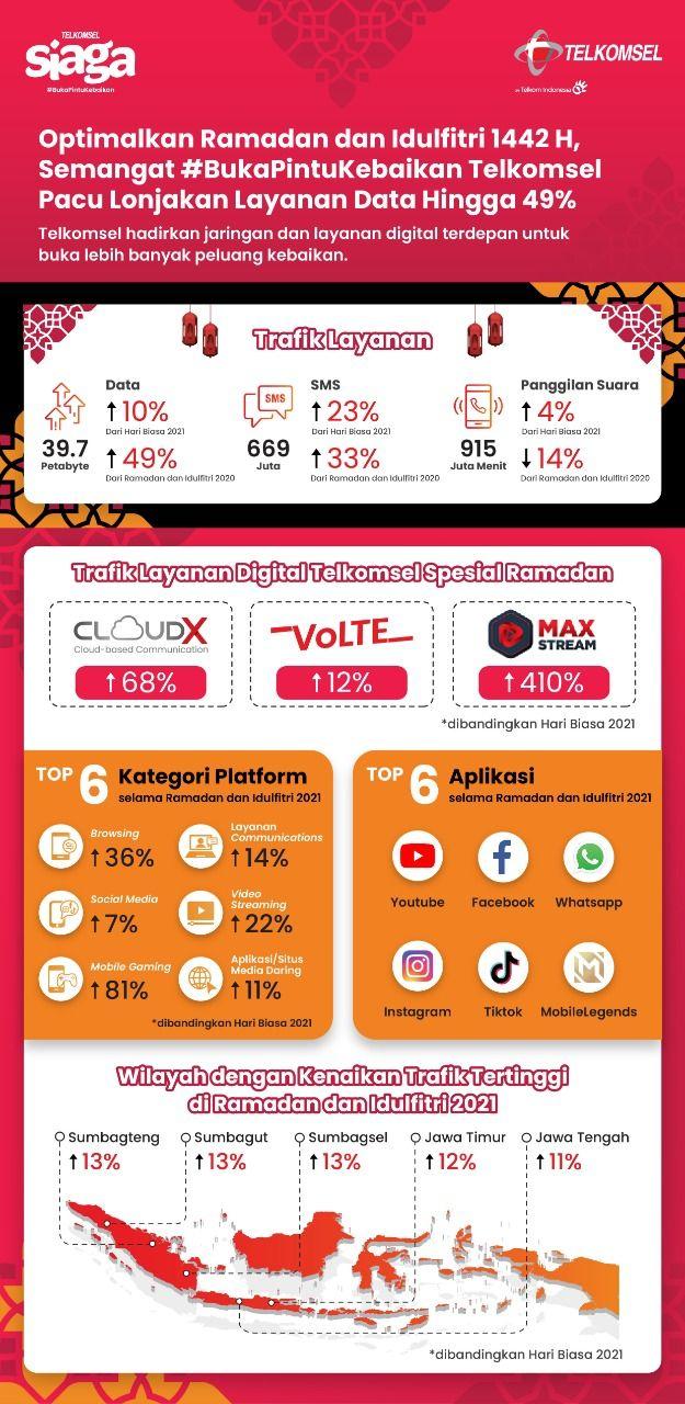 Telkomsel melaporkan bahwa selama Ramadhan dan Idul Fitri 2021, tercatat ada lonjakan trafik layanan data hingga 39,7 PetaByte atau tumbuh 49% dibandingkan momen yang sama tahun lalu.