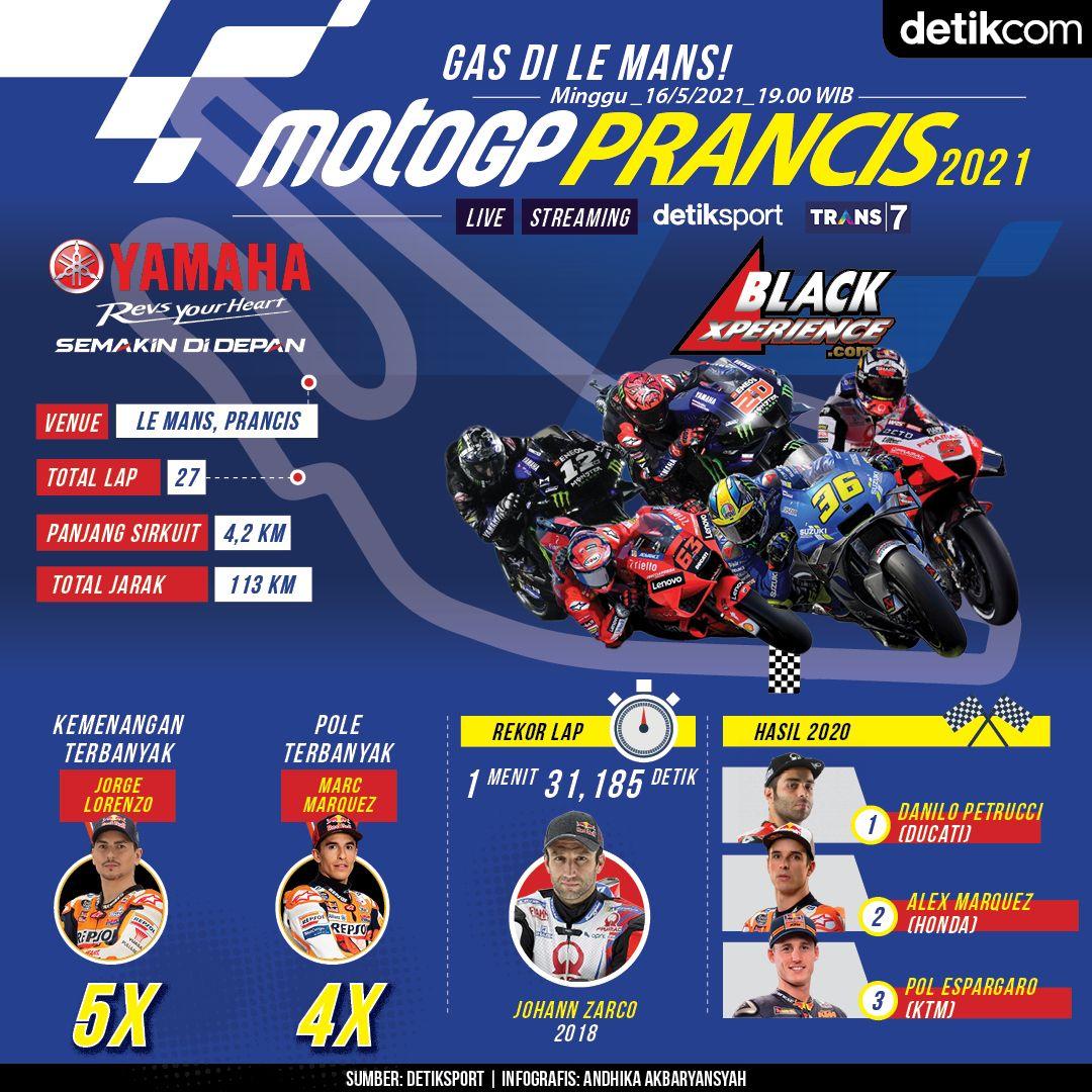Infografis MotoGP Prancis 2021