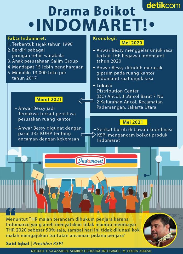 Buruh Ancam Boikot Indomaret