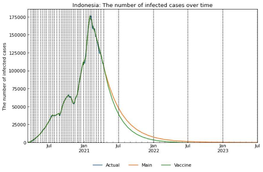 Grafik Vaksinasi COVID-19 dan Prokes. Vaksinasi dengan prokes dan vaksinasi tanpa prokes