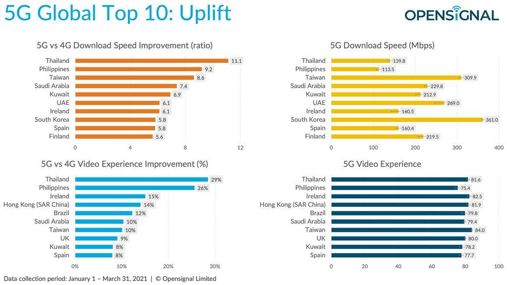 Opensignal memetakan perkembangan jaringan 5G di berbagai negara di seluruh dunia.