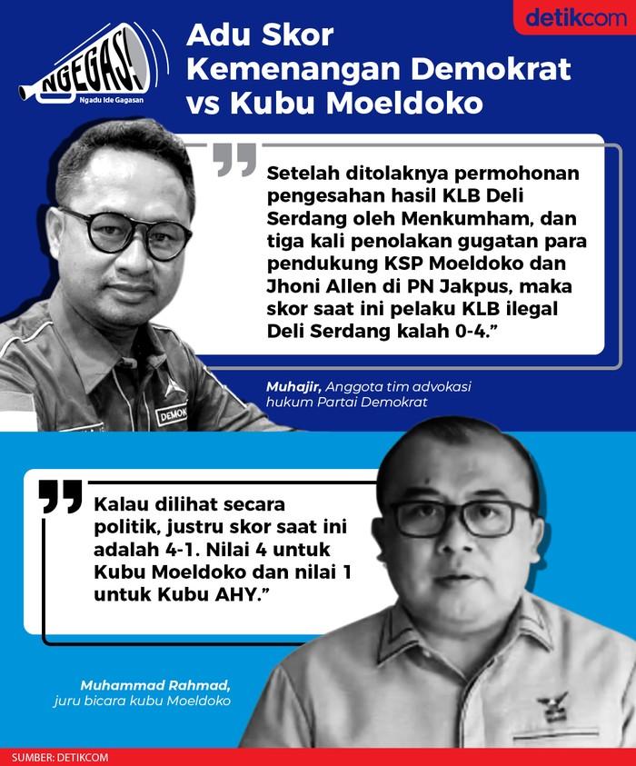 Partai Demokrat vs Kubu Moeldoko (Tim Infografis detikcom)