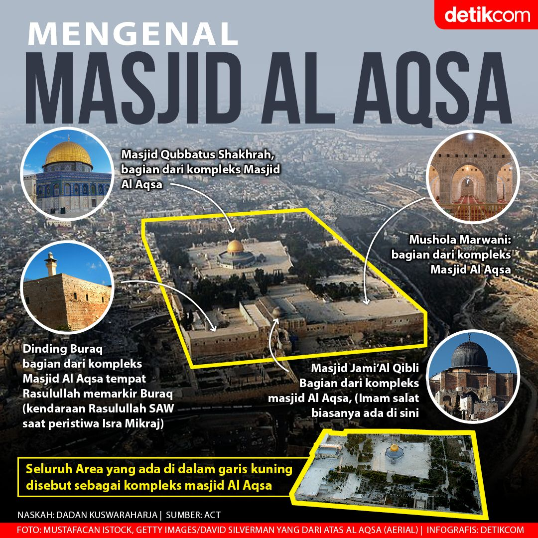 Infografis Al-Aqsa