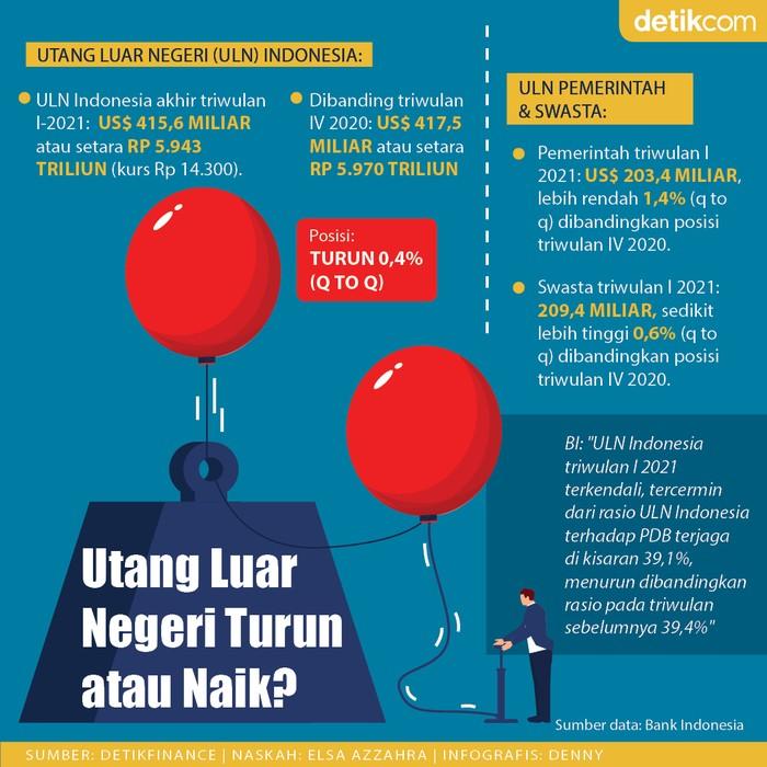 Infografis mengintip utang luar negeri Indonesia