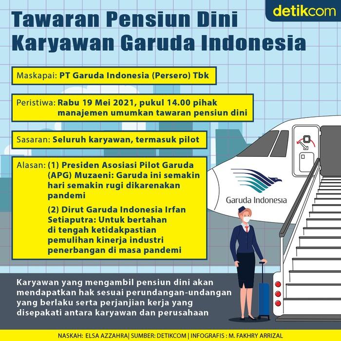 Infografis tawaran pensiun dini untuk karyawan Garuda Indonesia