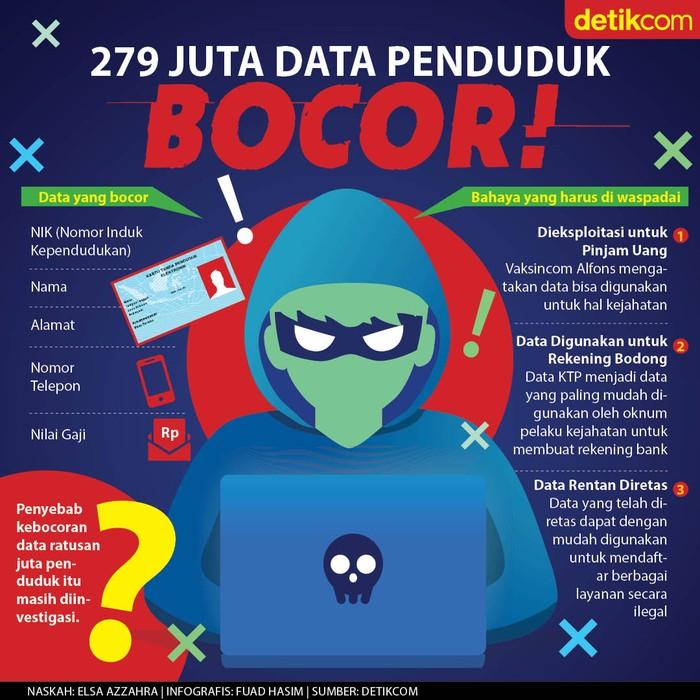 Data Penduduk Bocor