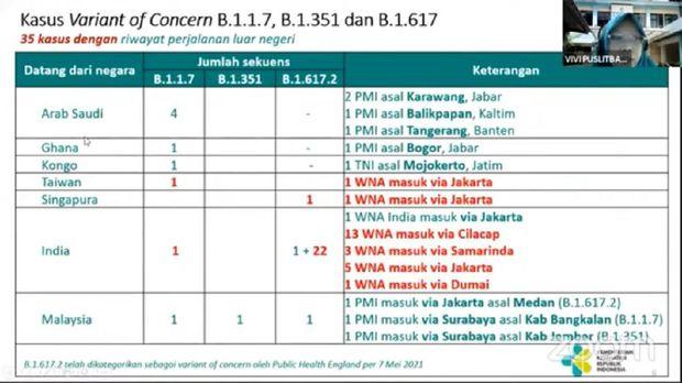 Data varian baru Corona di Indonesia.