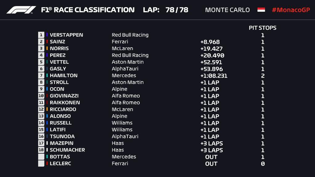 F1 GP Monaco 2021 dari Twitter F1
