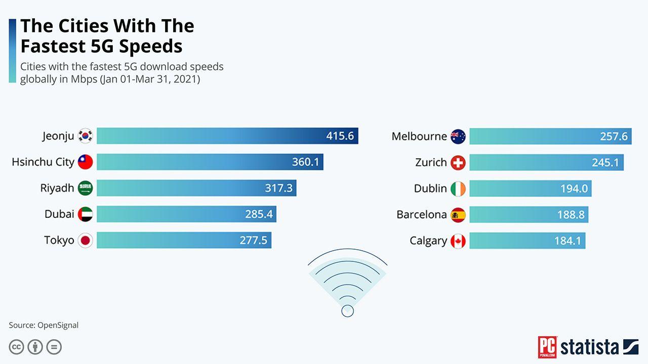 Kota 5G paling ngebut