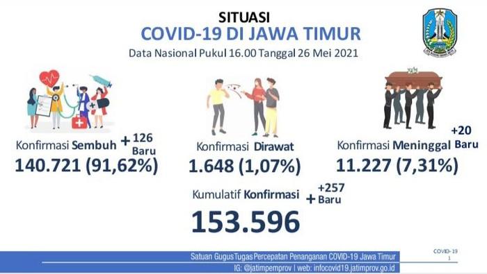 Tambahan kasus COVID-19 di Jawa Timur mengalami kenaikan. Pada Rabu (26/5), ada 257 kasus baru di Jatim.