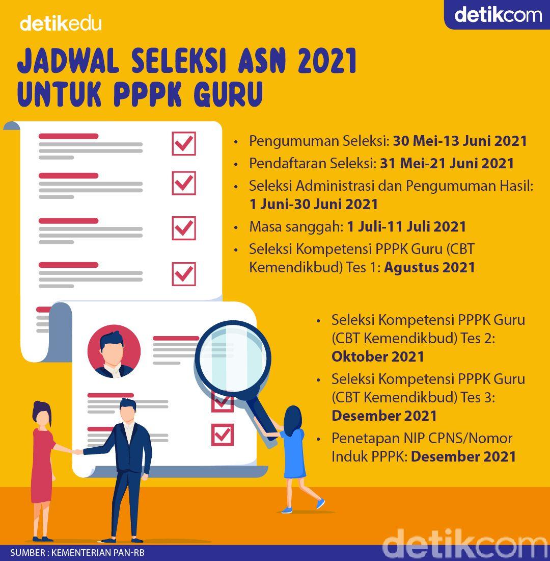 Jadwal seleksi ASN 2021 untuk PPPK Guru