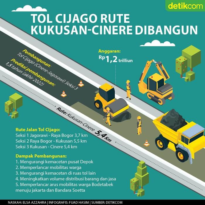 Infografis Tol Cinere-Jagorawi rute Kukusan-Cinere akhirnya dibangun