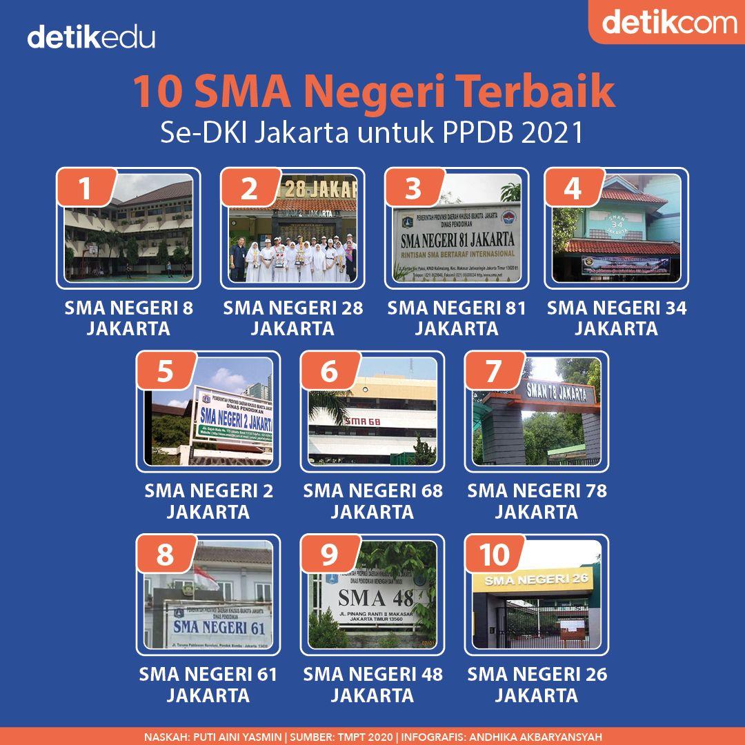 SMA Negeri Terbaik se-DKI Jakarta