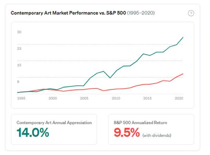 Laju pengembalian investasi di S&P 500 vs Karya Seni (sumber: Masterworks.io)