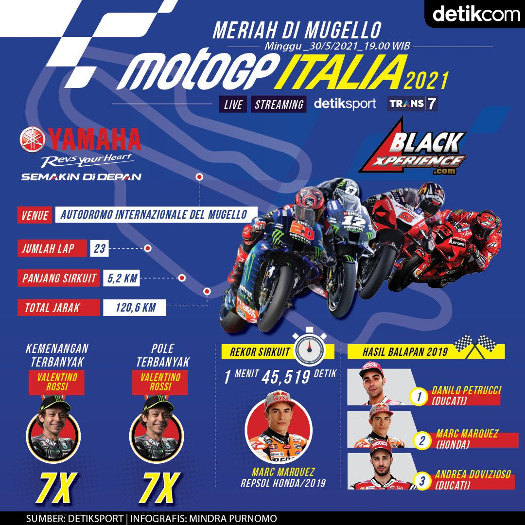 Infografis MotoGP Italia