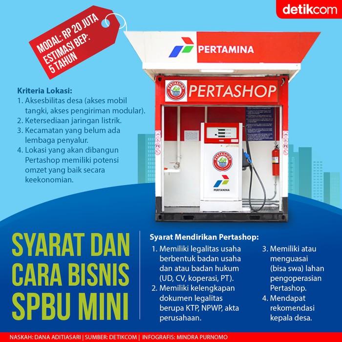 Infografis cara dan syarat bisnis SPBU Mini