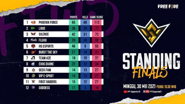 Phoenix Force Juara Free Fire World Series 2021 Singapura