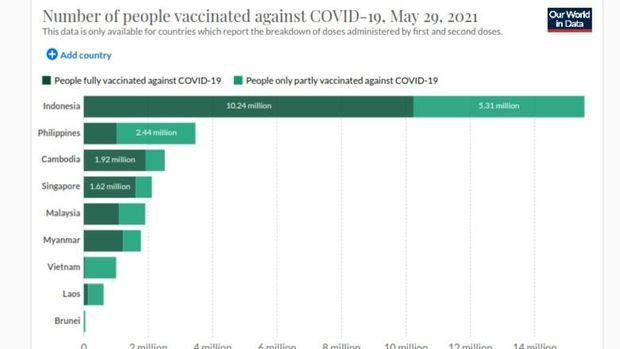 Tingkat vaksinasi COVID-19 di Indonesia.