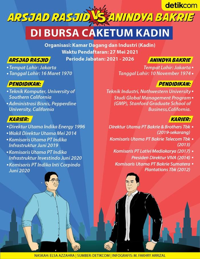 Infografis Ceketum Kadin Anindya Bakrie Vs Arsjad Rasjid