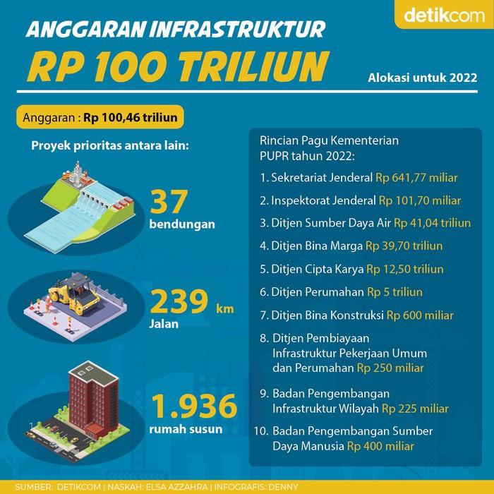 Infografis rencana anggaran infrastruktur 2022 Rp 100,46 triliun