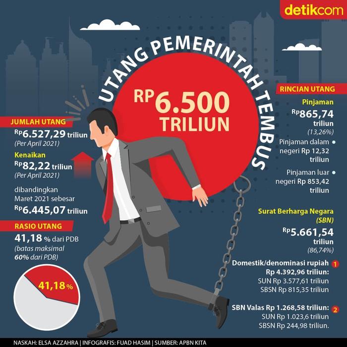 Infografis utang pemerintah tembus  Rp 6.527,29 triliun