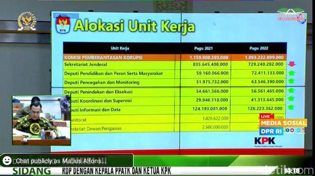 Rapat Komisi III DPR dan KPK