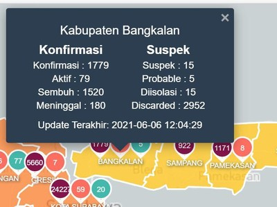 Selain Kudus, Kabupaten Bangkalan Juga Mengalami Lonjakan Kasus COVID-19