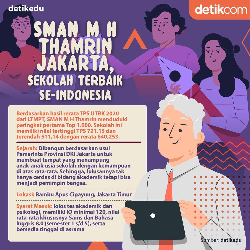 SMAN M H Thamrin Jakarta, Sekolah terbaik nomor 1 se-Indonesia