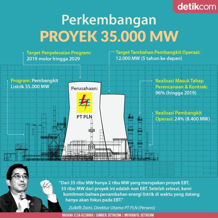 35.000 MW