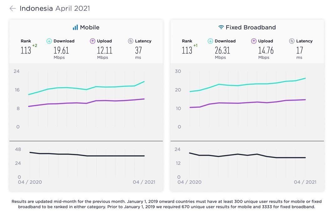 Speedtest merilis laporan kecepatan internet seluruh negara, berapa kecepatan internet Indonesia saat ini?