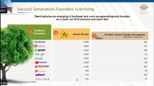 Data dari Asia Partners dan LinkedIn mengenai 'second generation founders'. Setelah bekerja di perusahaan sukses, banyak pekerja yang terinspirasi untuk membangun startup mereka masing-masing. Paling banyak alumni dari Facebook.