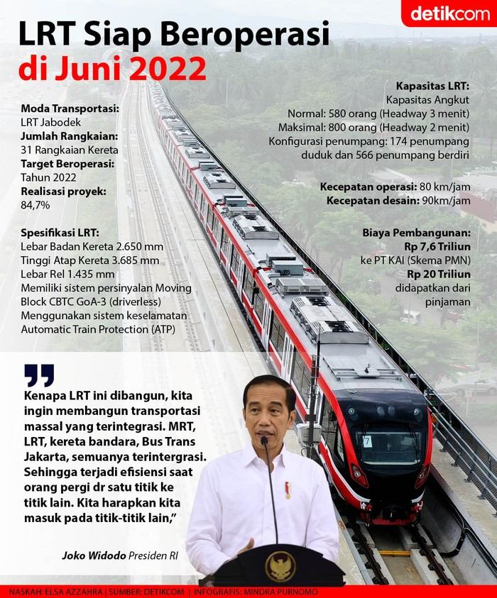 Infografis LRT Jabodebek beroperasi Juni 2022