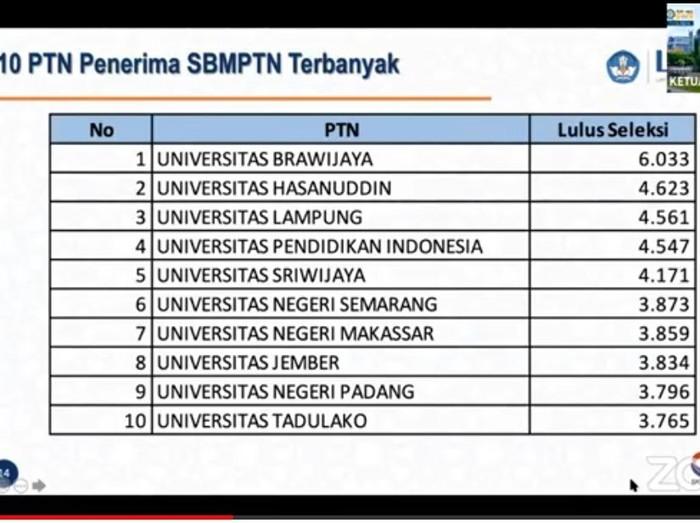 Hasil SBMPTN 2021 akan diumumkan hari ini pukul 15.00 WIB. Ketua Lembaga Tes Masuk Perguruan Tinggi (LTMPT) Prof Moh Nasih menyampaikan 10 PTN penerima SBMPTN terbanyak.