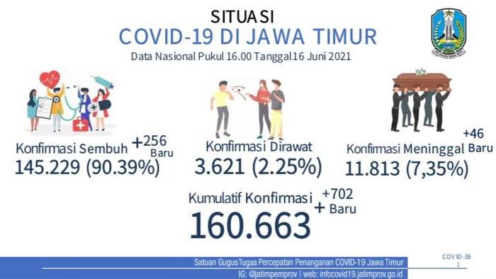 Melonjak, Kasus Aktif Positif COVID-19 Jatim Tambah 702
