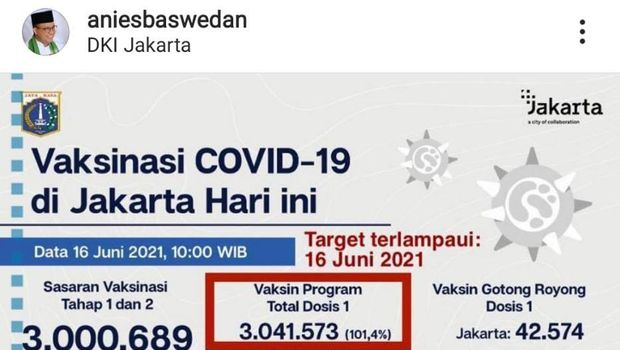 Gubernur DKI Anies Baswedan unggah capaian vaksinasi COVID-19