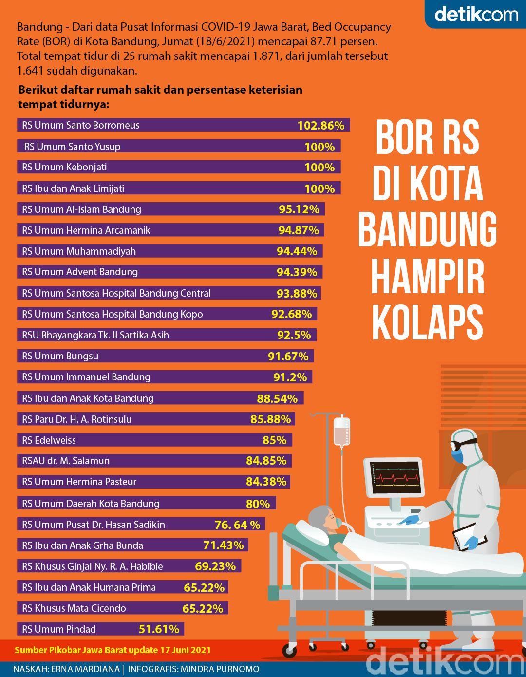 BOR RS di Kota Bandung