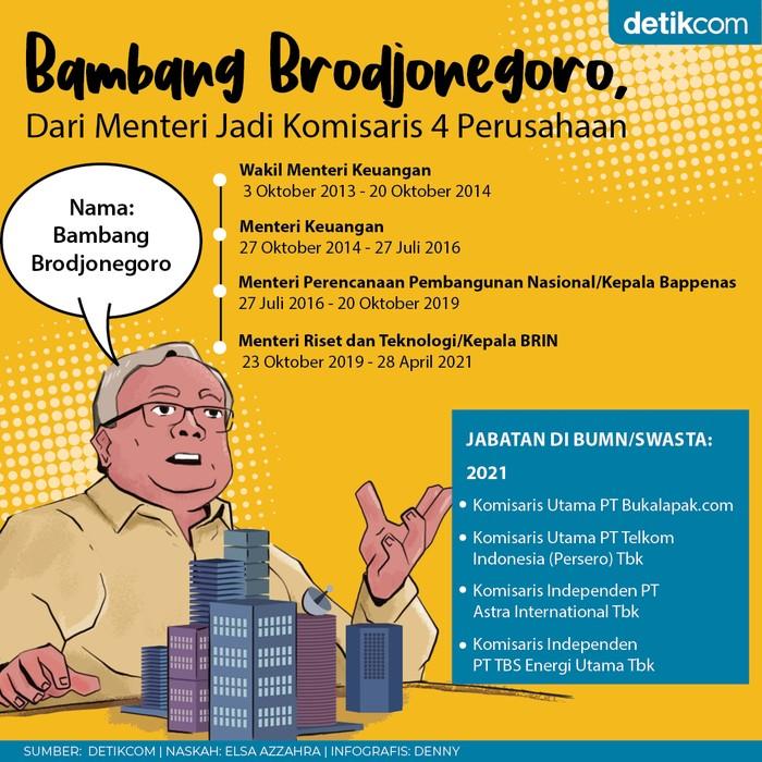 Infografis perjalanan Bambang Brodjonegoro