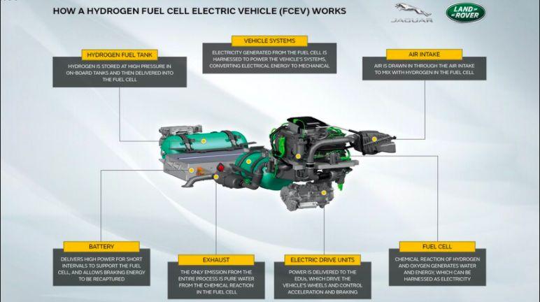 Land Rover ngebet kenalkan mobil hidrogen