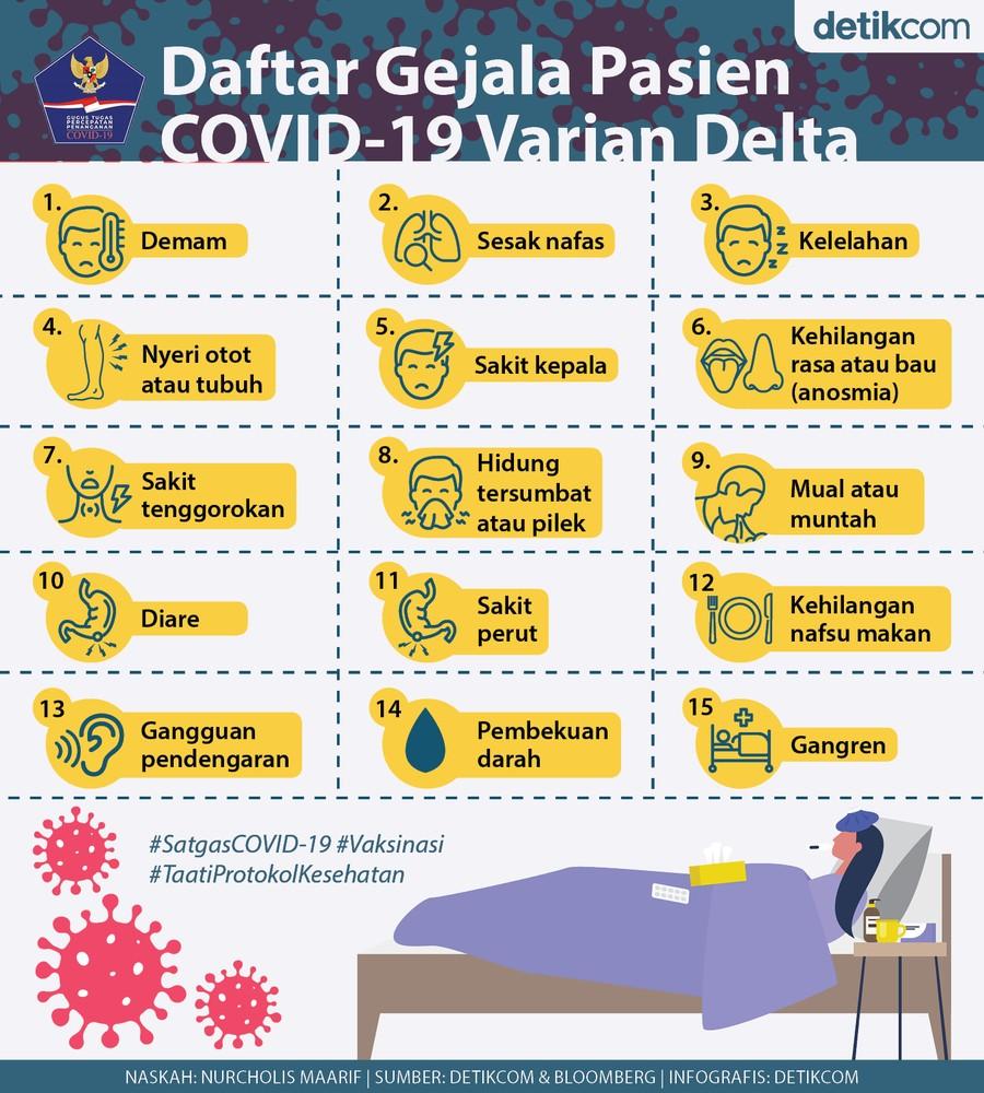 Gejala Pasien COVID-19 Varian Delta