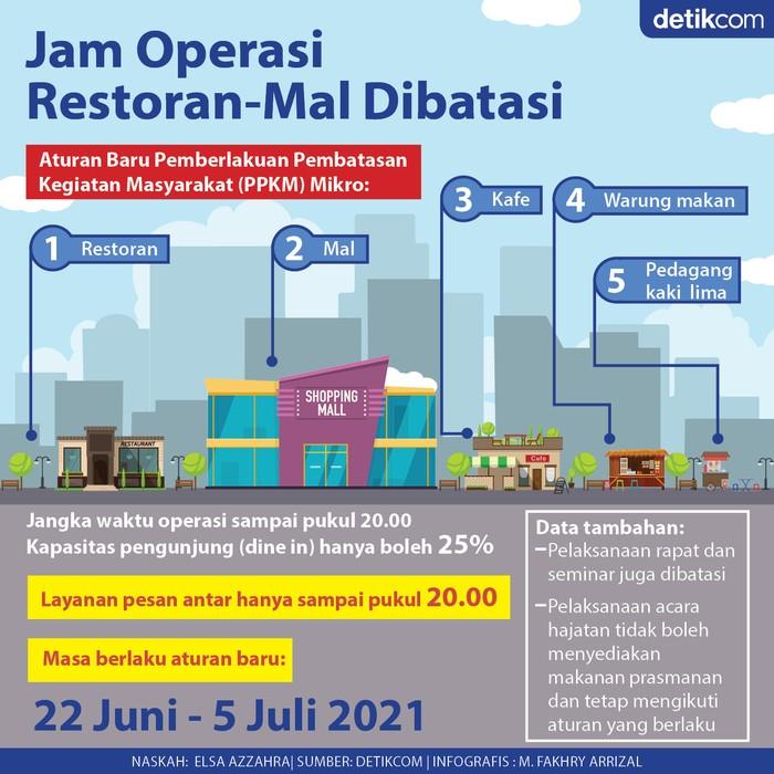Infografis PPKM Mikro diperketat. Jam operasi mal-restoran sampai 20.00