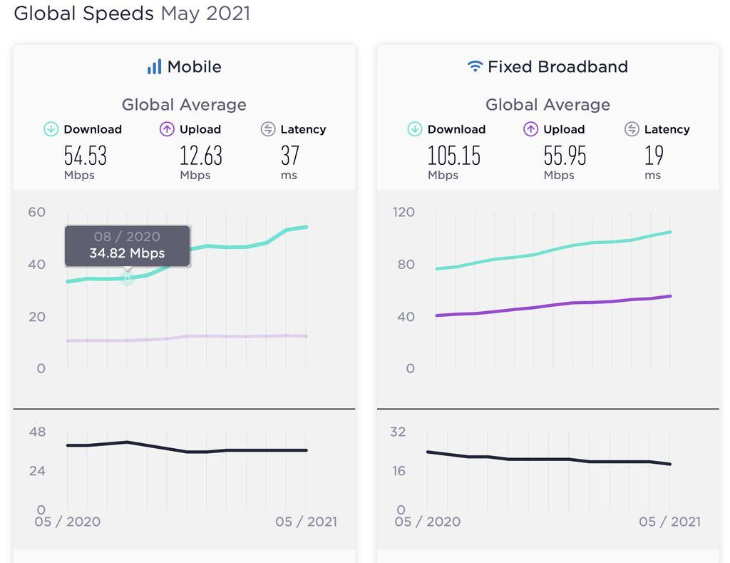 Speedtest Global Index untuk Mei 2021.