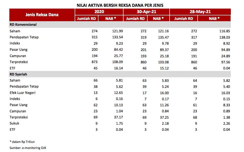 Tabel 2 Rekapitulasi Reksa Dana Mei 2021, OJK