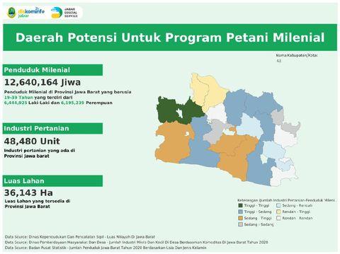 Data Petani Milenial