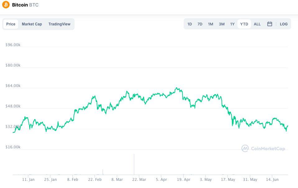 bitcoin x coinmarketcap
