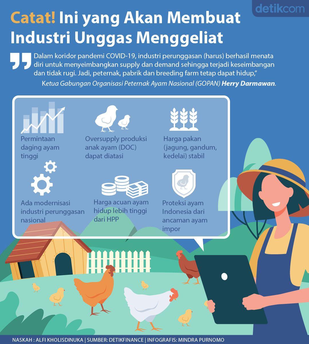 Industri Unggas